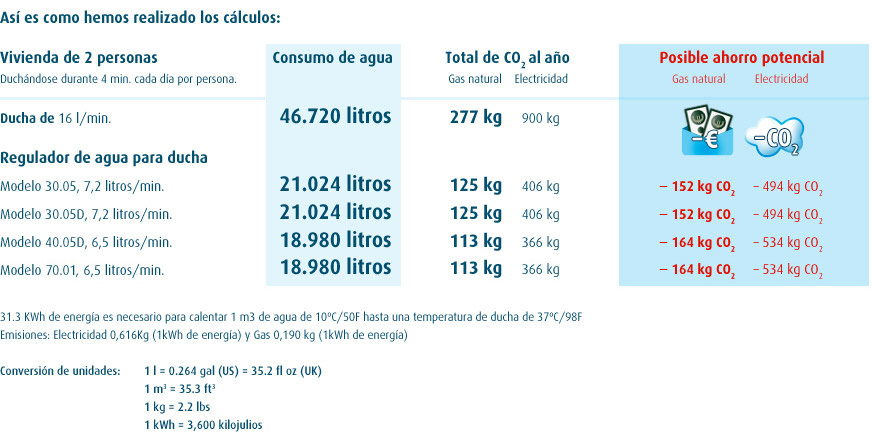 Ahorrar agua ducha 28 images m 225 s de 25 ideas incre - Trucos para ahorrar agua ...